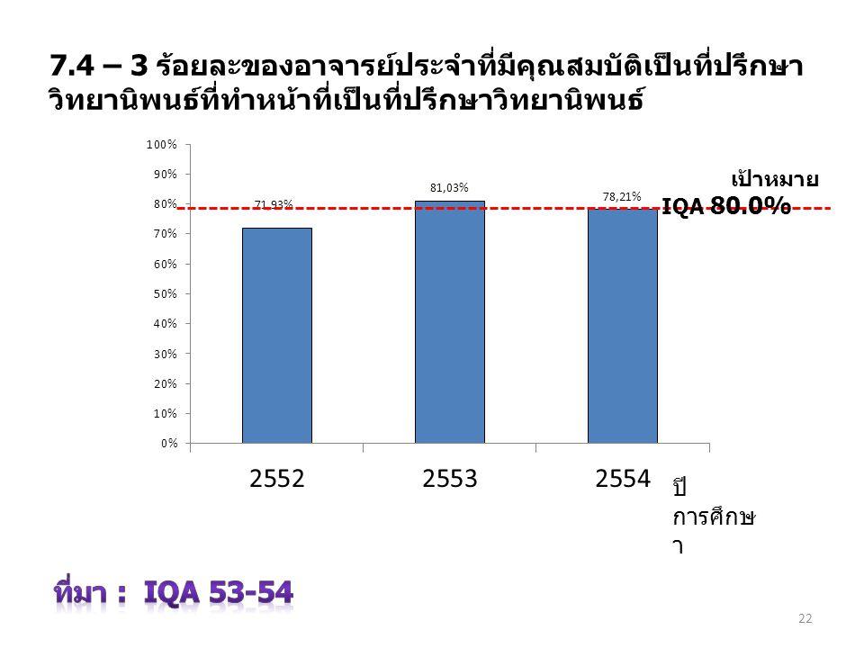 7.4 – 3 ร้อยละของอาจารย์ประจำที่มีคุณสมบัติเป็นที่ปรึกษา วิทยานิพนธ์ที่ทำหน้าที่เป็นที่ปรึกษาวิทยานิพนธ์ ปี การศึกษ า 22 เป้าหมาย IQA 80.0%