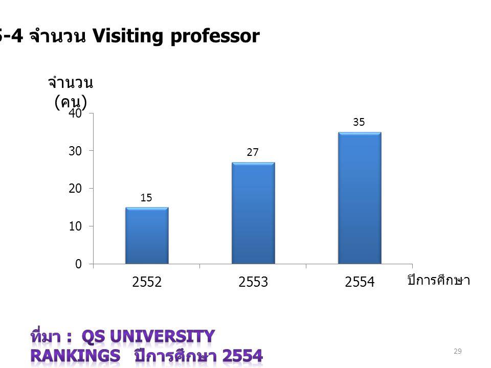 29 7.5-4 จำนวน Visiting professor ปีการศึกษา จำนวน ( คน )