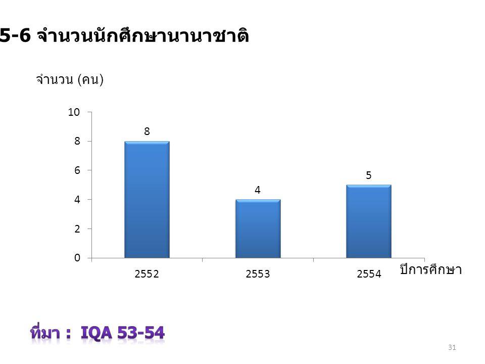 31 7.5-6 จำนวนนักศึกษานานาชาติ ปีการศึกษา จำนวน ( คน )
