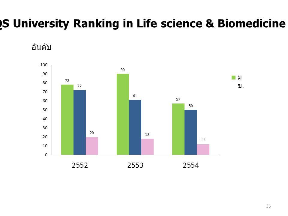 35 7.6 -3 QS University Ranking in Life science & Biomedicine อันดับ
