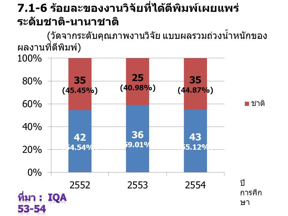 7.1-6 ร้อยละของงานวิจัยที่ได้ตีพิมพ์เผยแพร่ ระดับชาติ - นานาชาติ ( วัดจากระดับคุณภาพงานวิจัย แบบผลรวมถ่วงน้ำหนักของผลงาน ที่ตีพิมพ์ ) ปี การศึก ษา