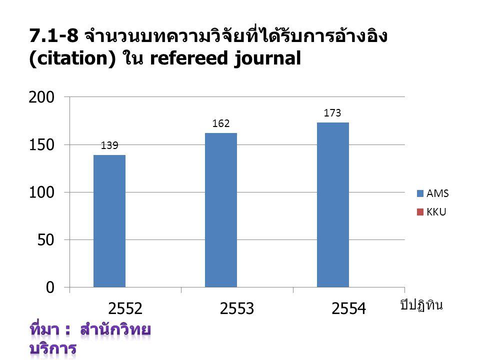 7.1-8 จำนวนบทความวิจัยที่ได้รับการอ้างอิง (citation) ใน refereed journal ปีปฏิทิน