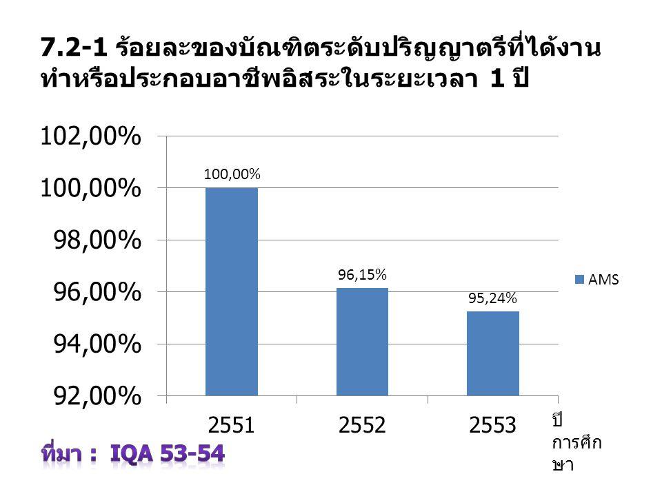 7.2-1 ร้อยละของบัณฑิตระดับปริญญาตรีที่ได้งาน ทำหรือประกอบอาชีพอิสระในระยะเวลา 1 ปี ปี การศึก ษา
