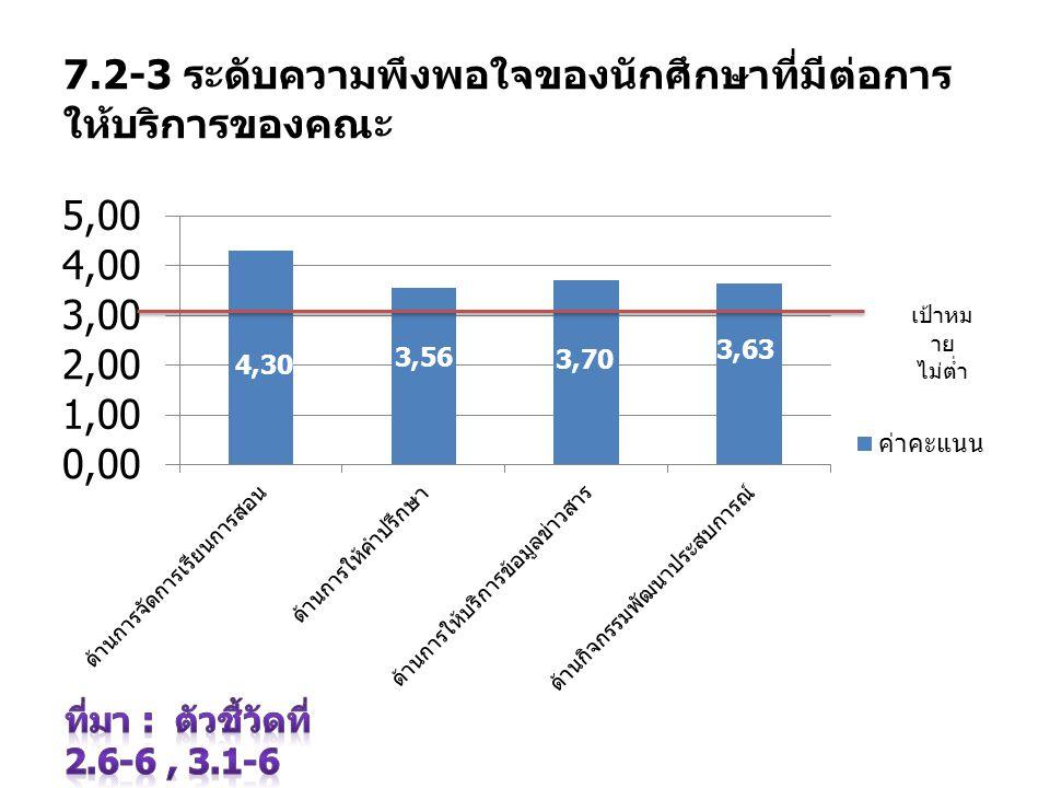 7.2-3 ระดับความพึงพอใจของนักศึกษาที่มีต่อการ ให้บริการของคณะ