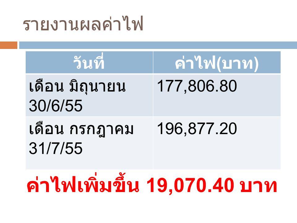 รายงานผลค่าไฟ ค่าไฟเพิ่มขึ้น 19,070.40 บาท วันที่ค่าไฟ ( บาท ) เดือน มิถุนายน 30/6/55 177,806.80 เดือน กรกฎาคม 31/7/55 196,877.20