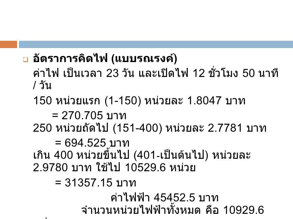  อัตราการคิดไฟ ( แบบรณรงค์ ) ค่าไฟ เป็นเวลา 23 วัน และเปิดไฟ 12 ชั่วโมง 50 นาที / วัน 150 หน่วยแรก (1-150) หน่วยละ 1.8047 บาท = 270.705 บาท 250 หน่วย