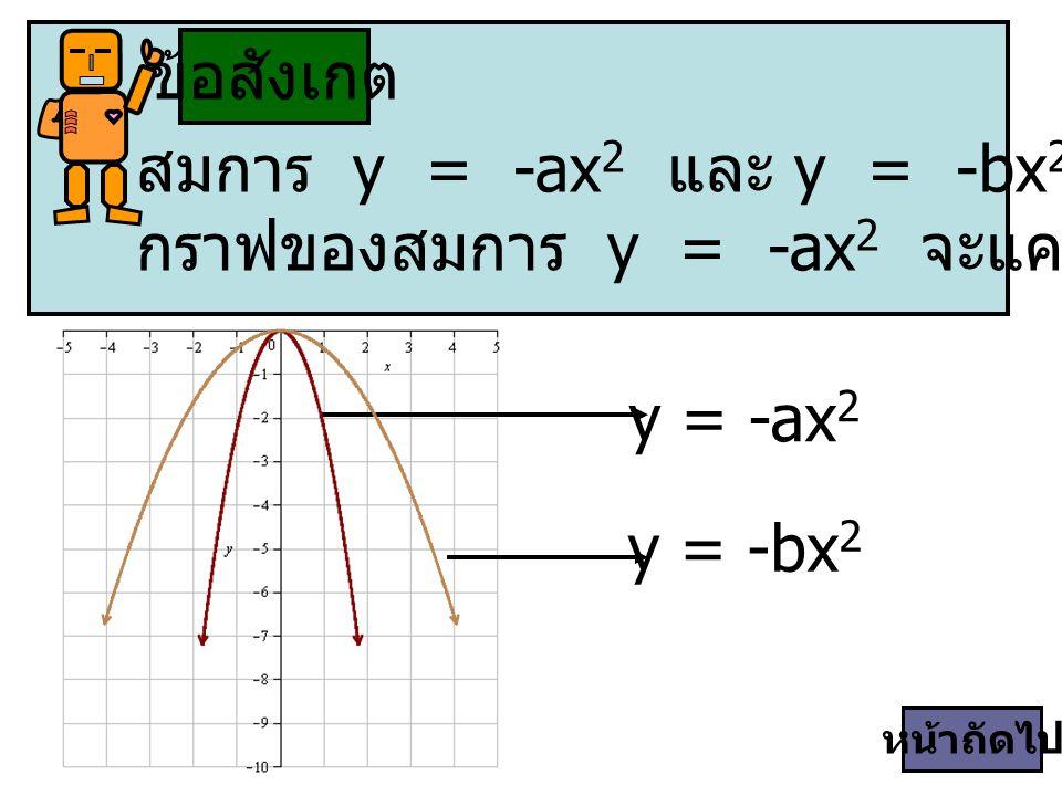 ข้อสังเกต y = -ax 2 y = -bx 2 สมการ y = -ax 2 และ y = -bx 2 ที่มีค่า -a > -b กราฟของสมการ y = -ax 2 จะแคบกว่า y = -bx 2 หน้าถัดไป