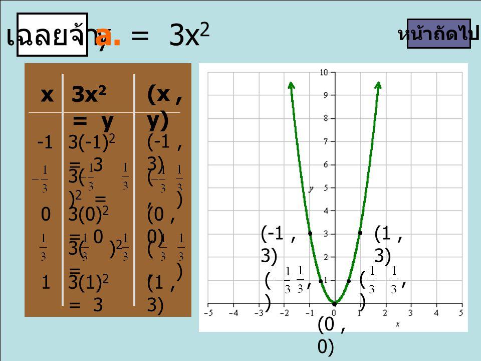 (, ) เฉลยจ้า y = 3x 2 a. x 3x 2 = y (x, y) 3(-1) 2 = 3 (-1, 3) 3( ) 2 = (, ) 03(0) 2 = 0 (0, 0) 3( ) 2 = (, ) 13(1) 2 = 3 (1, 3) หน้าถัดไป (-1, 3) (0,