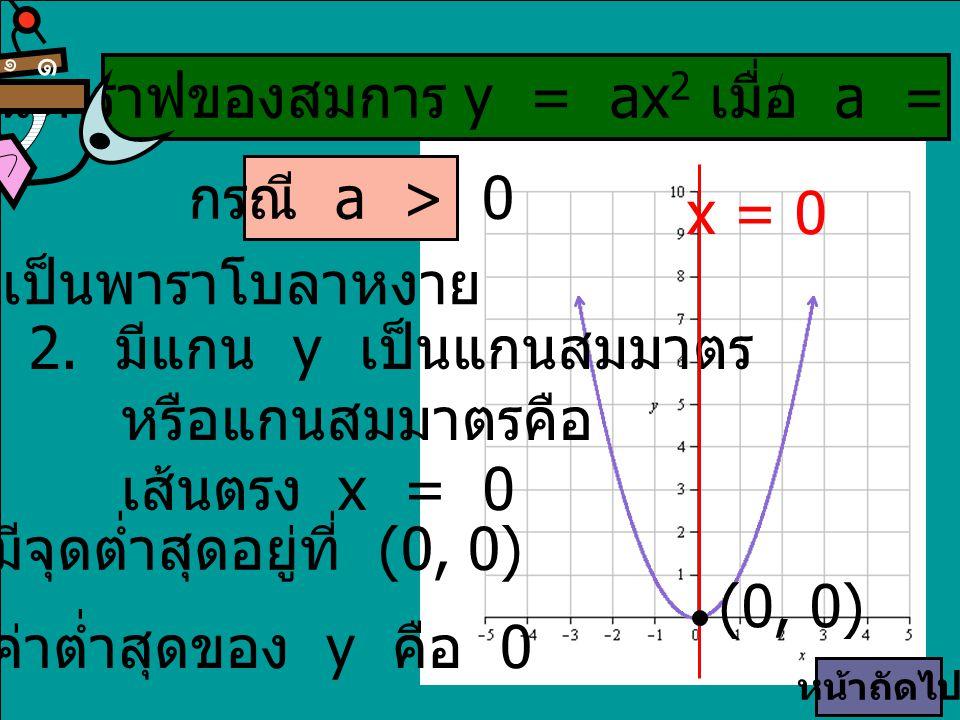 กรณี a > 0 1. เป็นพาราโบลาหงาย 2. มีแกน y เป็นแกนสมมาตร หรือแกนสมมาตรคือ เส้นตรง x = 0 3. มีจุดต่ำสุดอยู่ที่ (0, 0) 4. ค่าต่ำสุดของ y คือ 0 x = 0 (0,