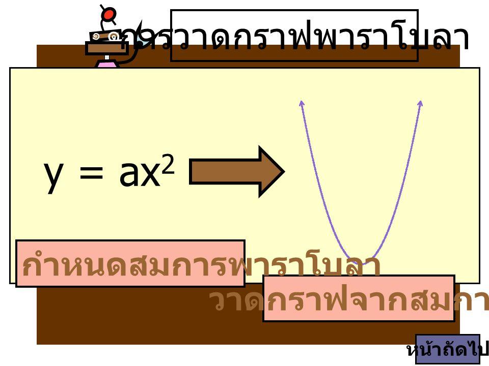 ๑ ๑ วาดกราฟจากสมการ y = ax 2 กำหนดสมการพาราโบลา การวาดกราฟพาราโบลา หน้าถัดไป