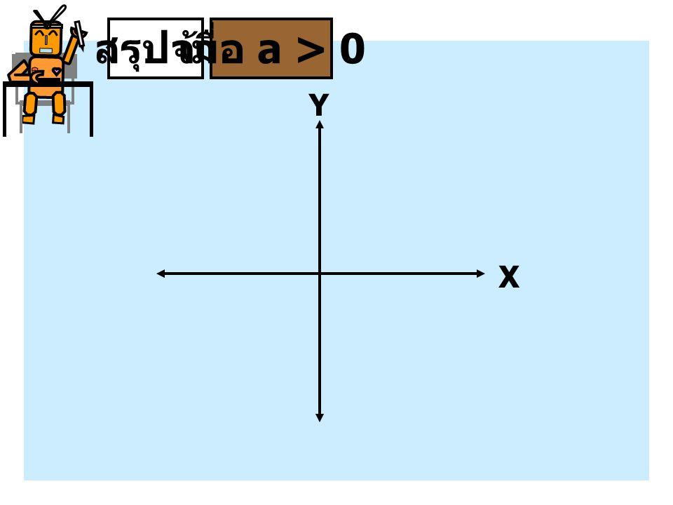 สรุปจ้าเมื่อ a > 0 X Y