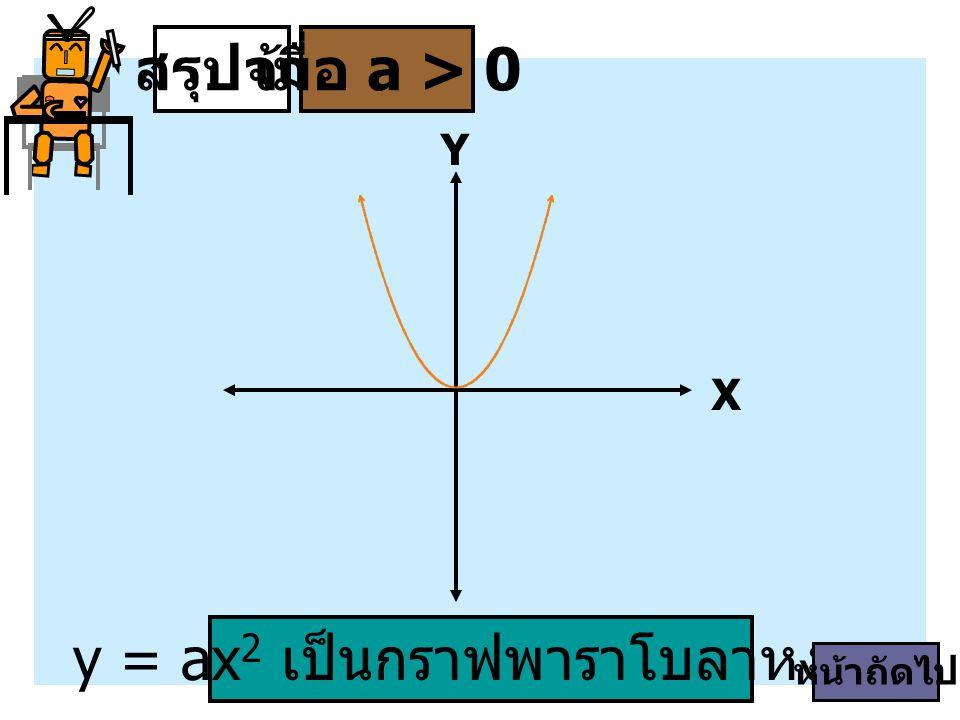 สรุปจ้าเมื่อ a > 0 y = ax 2 เป็นกราฟพาราโบลาหงาย X Y หน้าถัดไป