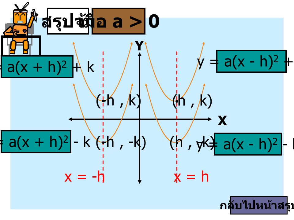 X Y สรุปจ้าเมื่อ a > 0 y = a(x - h) 2 - k y = a(x - h) 2 + k y = a(x + h) 2 - k y = a(x + h) 2 + k (h, k) (-h, k) x = hx = -h (h, -k) (-h, -k) กลับไปห