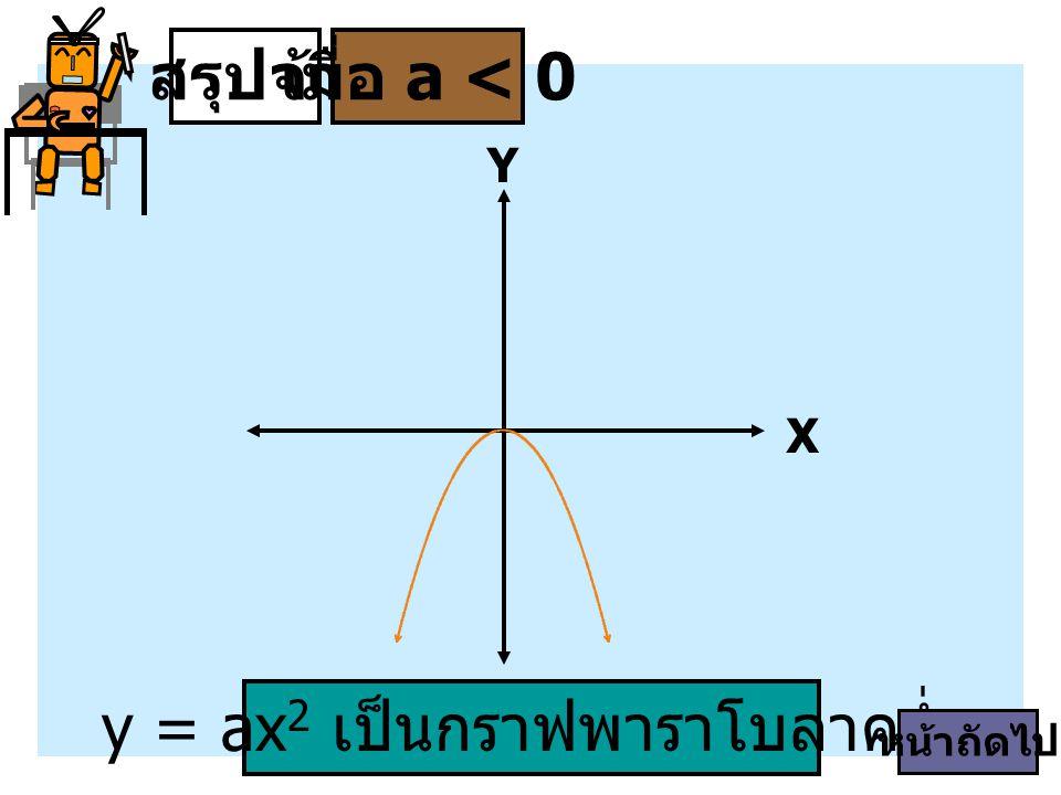 สรุปจ้าเมื่อ a < 0 y = ax 2 เป็นกราฟพาราโบลาคว่ำ X Y หน้าถัดไป