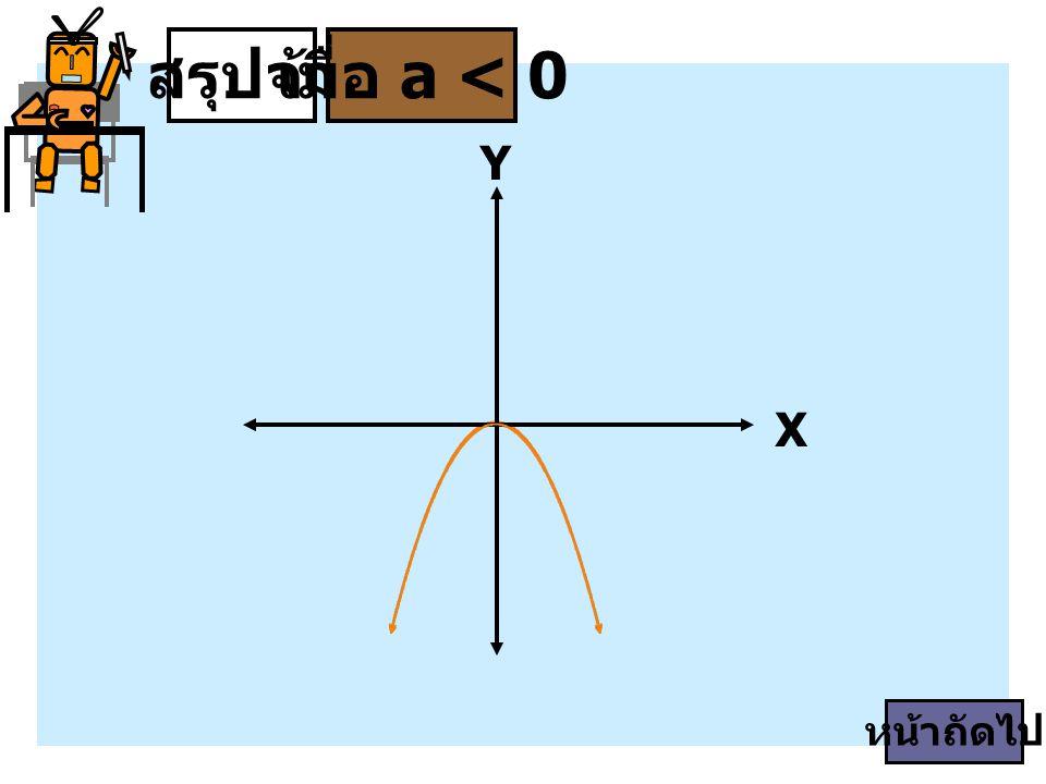 X Y สรุปจ้าเมื่อ a < 0 หน้าถัดไป