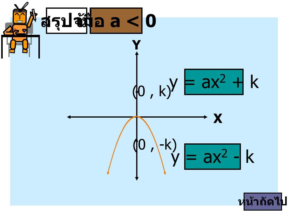 X Y สรุปจ้า y = ax 2 - k y = ax 2 + k (0, -k) เมื่อ a < 0 (0, k) หน้าถัดไป