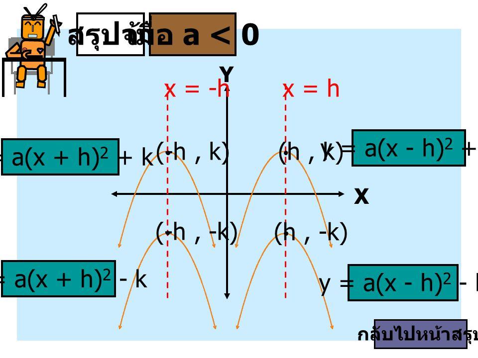 X Y สรุปจ้า y = a(x - h) 2 - k y = a(x - h) 2 + k y = a(x + h) 2 - k y = a(x + h) 2 + k x = hx = -h (h, -k) (-h, -k) เมื่อ a < 0 (h, k)(-h, k) กลับไปห