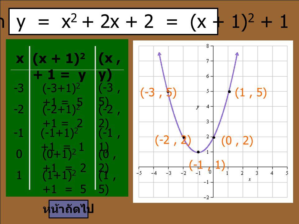 เนื่องจาก y = x 2 + 2x + 2 = (x + 1) 2 + 1 x (x + 1) 2 + 1 = y (x, y) -3(-3+1) 2 +1 = 5 (-3, 5) -2(-2+1) 2 +1 = 2 (-2, 2) (-1+1) 2 +1 = 1 (-1, 1) 0(0+