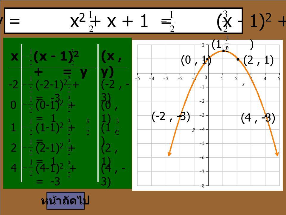 (0, 1) (-2, -3) (4, -3) (2, 1) หน้าถัดไป เนื่องจาก y = x 2 + x + 1 = (x - 1) 2 + x (x - 1) 2 + = y (x, y) -2(-2-1) 2 + = -3 (-2, - 3) 0(0-1) 2 + = 1 (