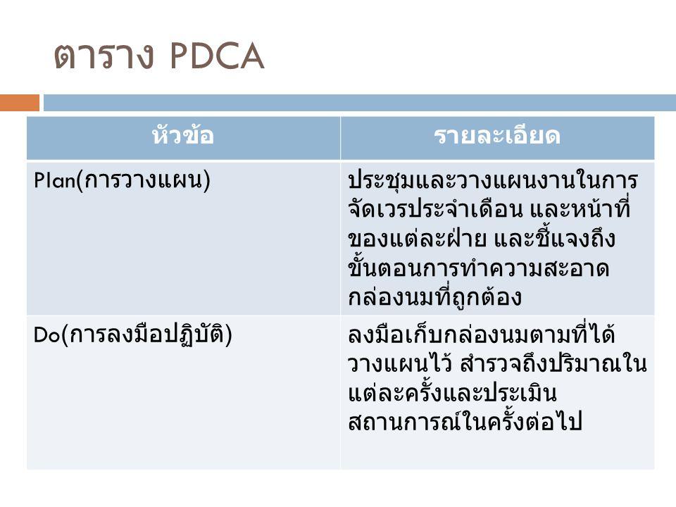 ตาราง PDCA หัวข้อรายละเอียด Plan( การวางแผน ) ประชุมและวางแผนงานในการ จัดเวรประจำเดือน และหน้าที่ ของแต่ละฝ่าย และชี้แจงถึง ขั้นตอนการทำความสะอาด กล่อ