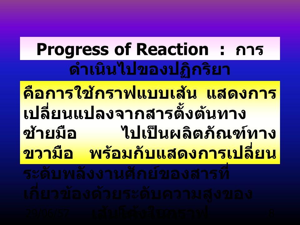29/06/57Parinya T.2118 Progress of Reaction : การ ดำเนินไปของปฏิกริยา คือการใช้กราฟแบบเส้น แสดงการ เปลี่ยนแปลงจากสารตั้งต้นทาง ซ้ายมือ ไปเป็นผลิตภัณฑ์ทาง ขวามือ พร้อมกับแสดงการเปลี่ยน ระดับพลังงานศักย์ของสารที่ เกี่ยวข้องด้วยระดับความสูงของ เส้นโค้งในกราฟ
