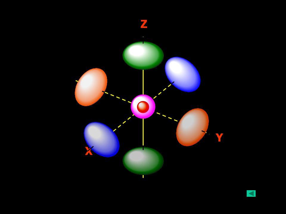 29/06/5716 6 12 C Carbon atom มี Atomic orbitals 3 แบบ : 2p ENERGY Morrison & Boyd. p.6-7 2s 1s 1s, 2s, 2p