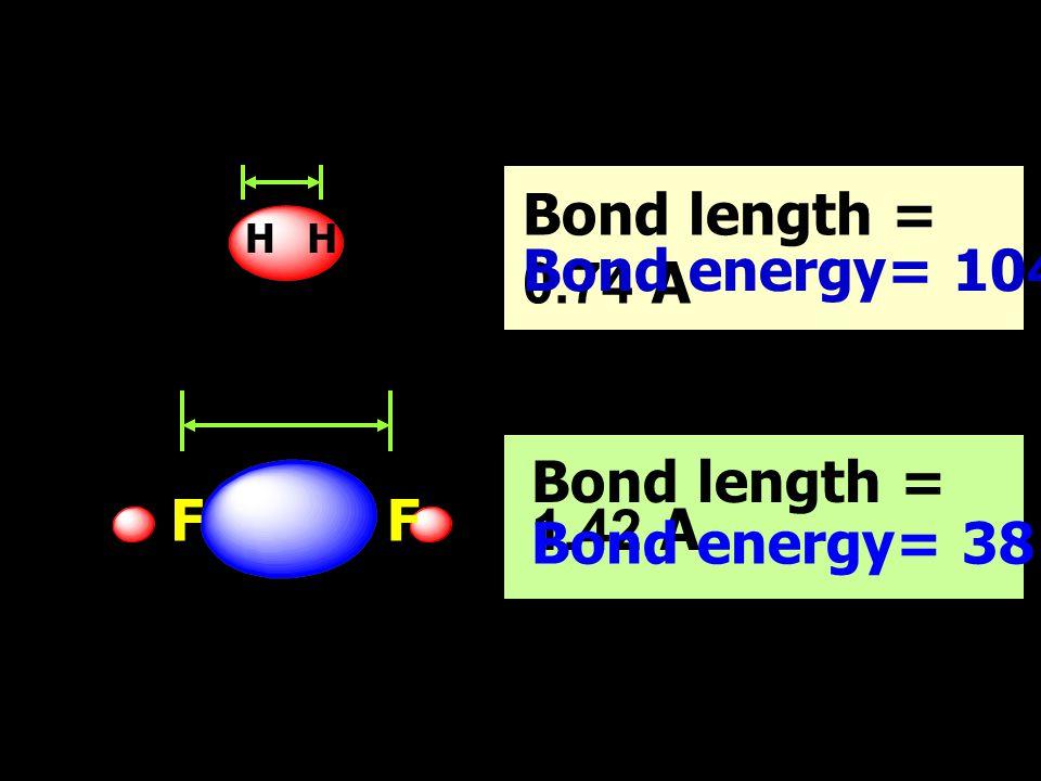 29/06/5725 F 9 : 1s2s2p x 2p y 2p z 2 2 2 2 2 2 2 2 1 1 F 2 MOLECULE Bond length = 1.42 A Bond energy= 38 kcal/mole 2p  bond