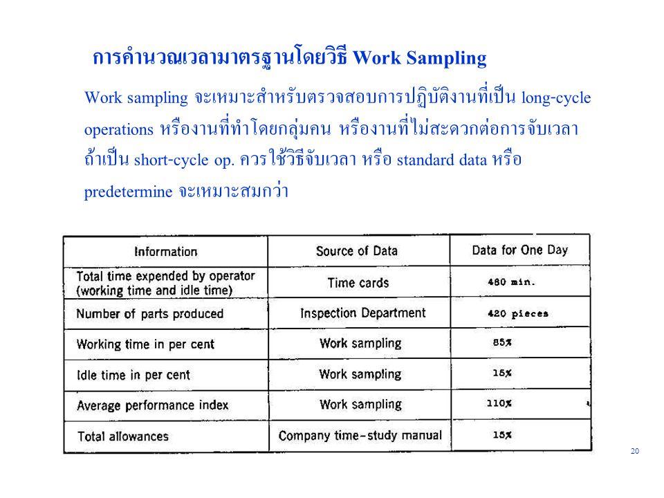 20 การคำนวณเวลามาตรฐานโดยวิธี Work Sampling Work sampling จะเหมาะสำหรับตรวจสอบการปฏิบัติงานที่เป็น long-cycle operations หรืองานที่ทำโดยกลุ่มคน หรืองา