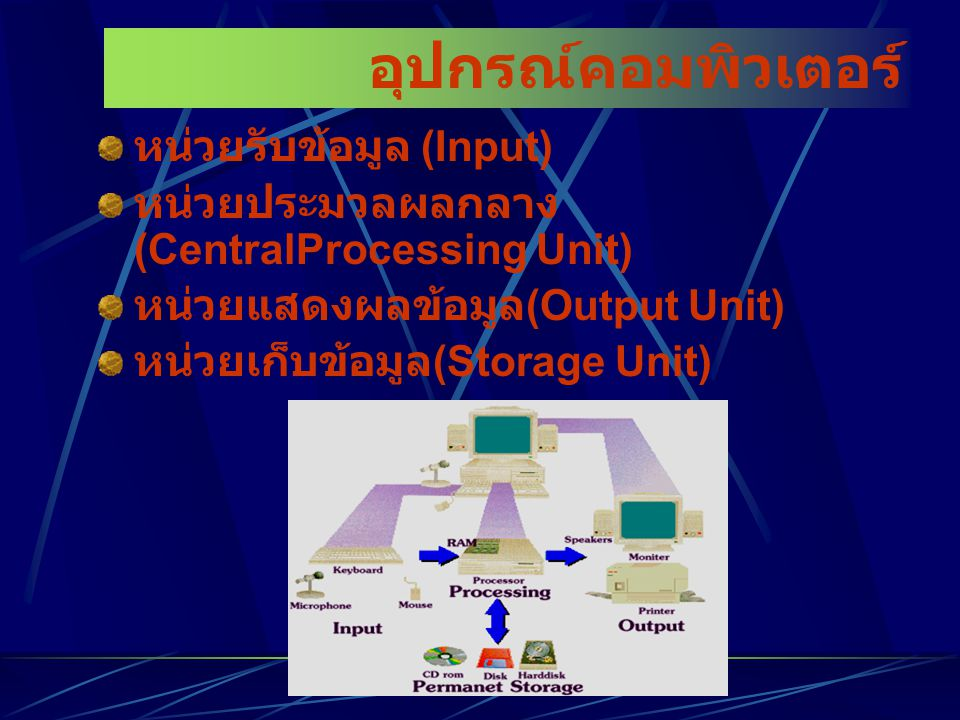 อุปกรณ์คอมพิวเตอร์ หน่วยรับข้อมูล (Input) หน่วยประมวลผลกลาง (CentralProcessing Unit) หน่วยแสดงผลข้อมูล (Output Unit) หน่วยเก็บข้อมูล (Storage Unit)