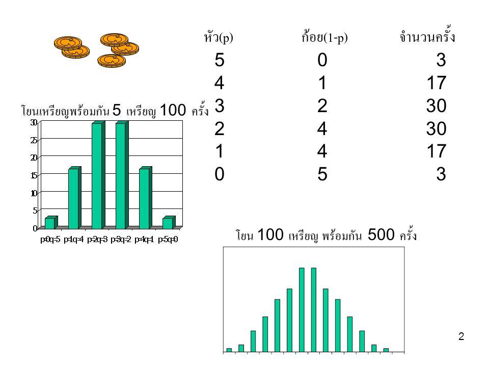 2 โยนเหรียญพร้อมกัน 5 เหรียญ 100 ครั้ง หัว(p)ก้อย(1-p)จำนวนครั้ง 5 0 3 4 1 17 3 2 30 2 4 30 1 4 17 0 5 3 โยน 100 เหรียญ พร้อมกัน 500 ครั้ง