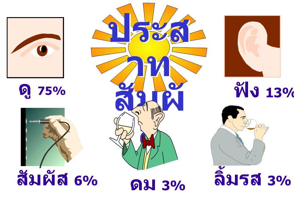 ประส าท สัมผั ส ประส าท สัมผั ส ดู 75% สัมผัส 6% ดม 3% ลิ้มรส 3% ฟัง 13%
