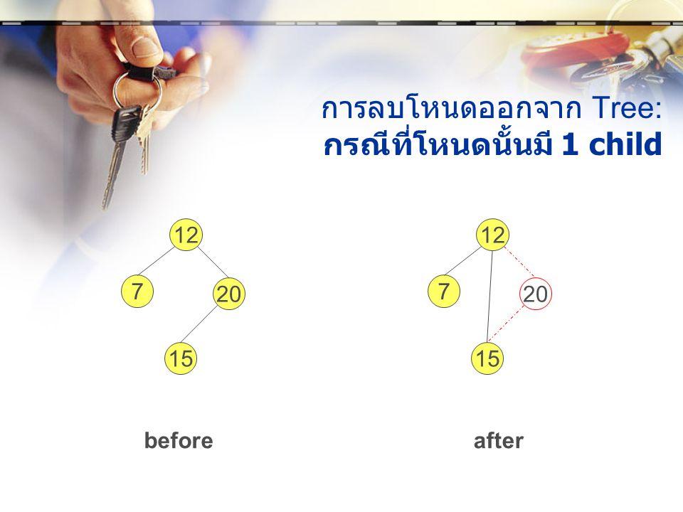 การลบโหนดออกจาก Tree: กรณีที่โหนดนั้นมี 1 child 12 7 20 15 12 7 20 15 beforeafter