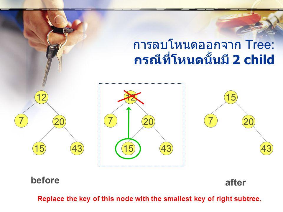 การลบโหนดออกจาก Tree: กรณีที่โหนดนั้นมี 2 child before after 12 7 20 1543 15 7 20 43 Replace the key of this node with the smallest key of right subtr