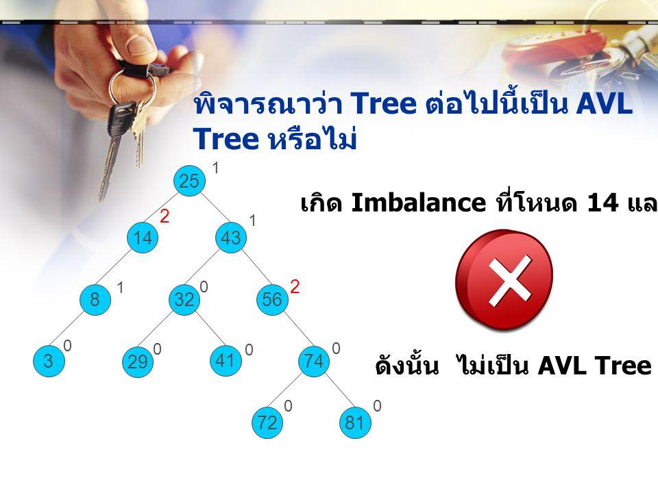 พิจารณาว่า Tree ต่อไปนี้เป็น AVL Tree หรือไม่ 8 25 1443 3256 29 74 3 81 41 72 1 1 0 2 1 2 0 0 0 0 00 ดังนั้น ไม่เป็น AVL Tree เกิด Imbalance ที่โหนด 1