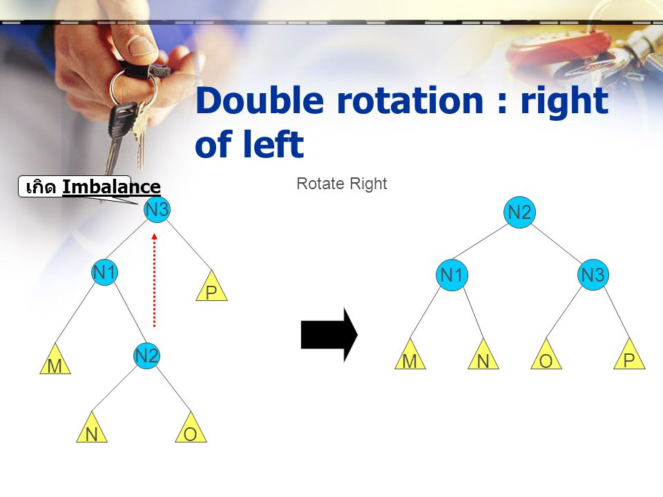 Double rotation : right of left N3 N2 P O Rotate Right N N1 M N3 N2 P ON N1 M เกิด Imbalance