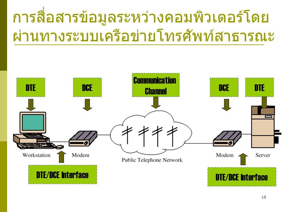 15 การสื่อสารข้อมูลระหว่างคอมพิวเตอร์โดย ผ่านทางระบบเครือข่ายโทรศัพท์สาธารณะ DTEDCE Communication Channel DCEDTE DTE/DCE Interface