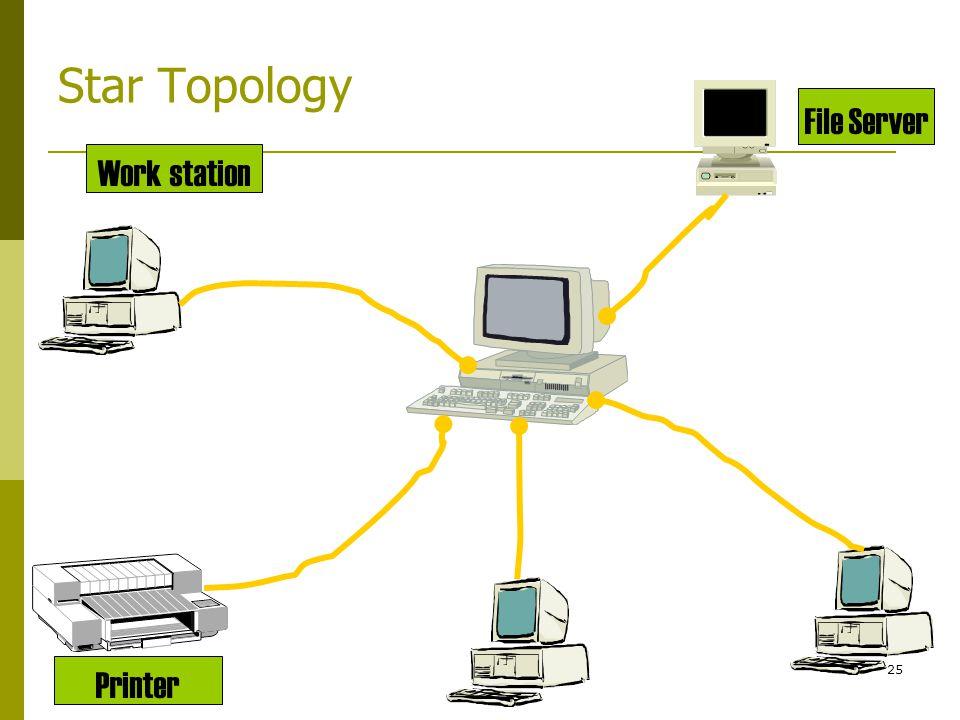 25 Star Topology Work station File Server Printer