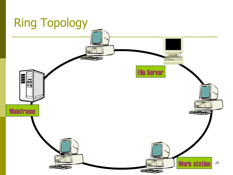 26 Ring Topology Mainframe Work station File Server