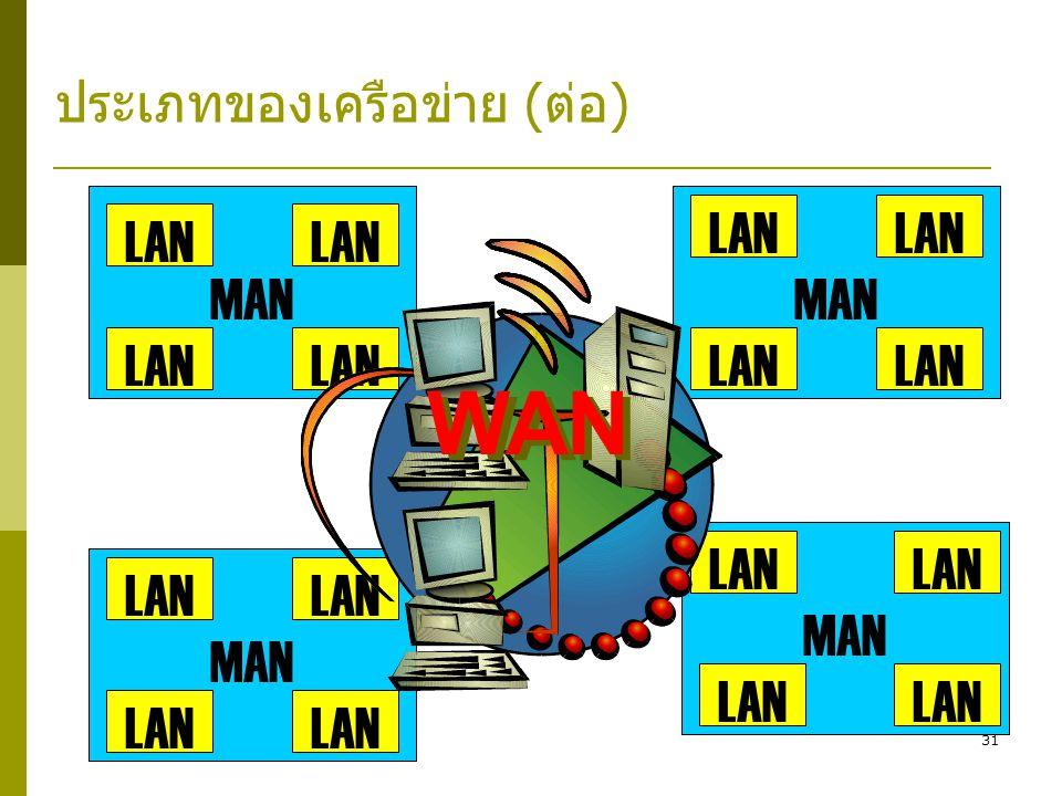31 MAN LAN MAN LAN MAN LAN MAN LAN WAN ประเภทของเครือข่าย (ต่อ)
