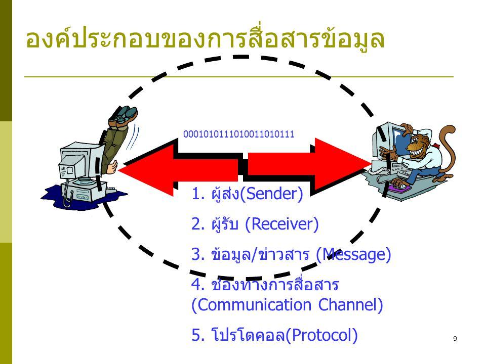 9 องค์ประกอบของการสื่อสารข้อมูล 0001010111010011010111 1.