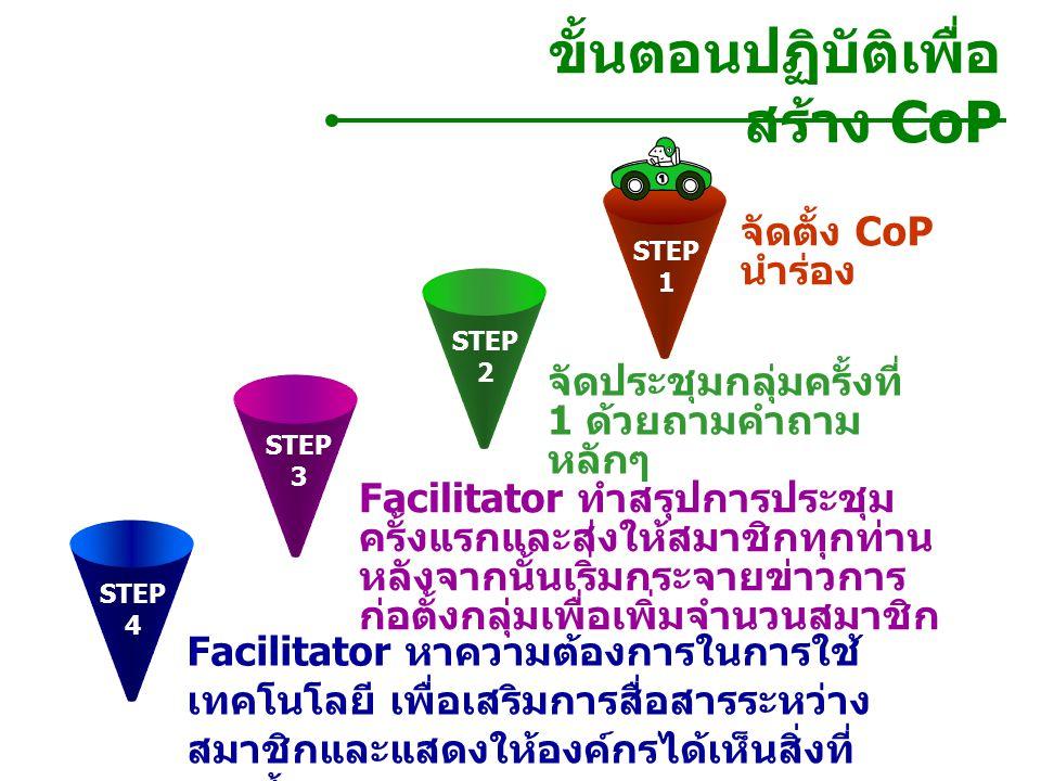 จัดประชุมกลุ่ม ครั้งที่ 2 มุ่งเน้น ที่การ แลกเปลี่ยน ความคิดเห็น มากกว่าการมุ่ง ให้สมาชิกเสนอ เนื้อหา ขั้นตอนปฏิบัติเพื่อ สร้าง CoP ( ต่อ ) STEP 5 จัดประชุมครั้งที่ 3 และ 4 แลกเปลี่ยนความคิดเห็น ต่อ โดยให้เป็นไปตาม วัตถุประสงค์ของกลุ่ม STEP 7 STEP 6 จัดการบรรยายประสบการณ์ในองค์เพื่อ เสวนาเรื่อง ความก้าวหน้าและปัญหาที่พบ STEP 8 ดําเนินการประชุมกลุ่มต่อ ประมาณ 6-7 ครั้ง เชิญผู้เชี่ยวชาญเรื่อง CoP เยี่ยมชมเพื่อประเมิน ความแข็งแกร่ง ของกลุ่ม