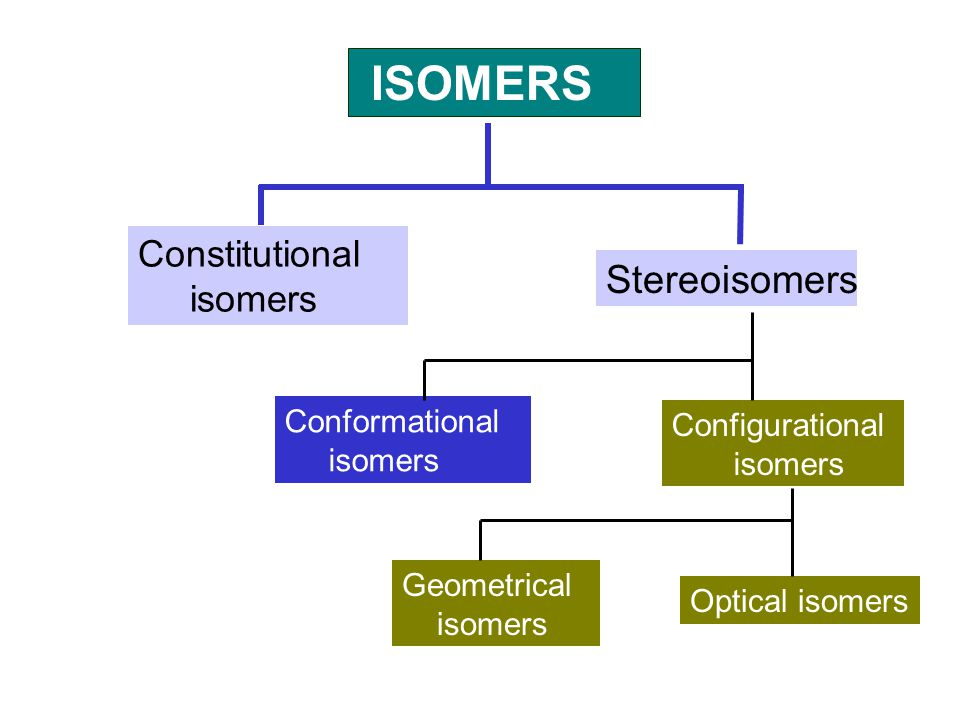 ISOMERS Constitutional isomers Stereoisomers Configurational isomers Conformational isomers Geometrical isomers Optical isomers