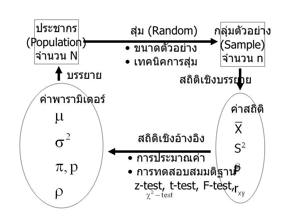 ประชากร (Population) จำนวน N กลุ่มตัวอย่าง (Sample) จำนวน n สุ่ม (Random) ค่าสถิติค่าพารามิเตอร์ สถิติเชิงบรรยาย สถิติเชิงอ้างอิง บรรยาย • ขนาดตัวอย่าง • เทคนิคการสุ่ม • การประมาณค่า • การทดสอบสมมติฐาน z-test, t-test, F-test,