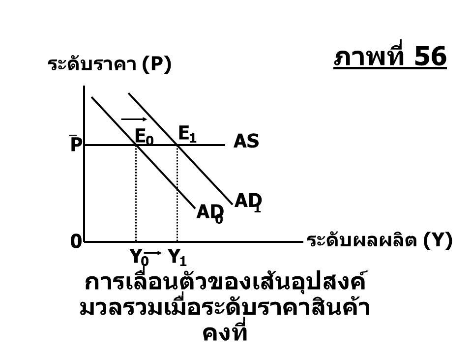 Y 1 ระดับราคา (P) ระดับผลผลิต (Y) P AS E 1 AD 1 E 0 0 0 Y 0 การเลื่อนตัวของเส้นอุปสงค์ มวลรวมเมื่อระดับราคาสินค้า คงที่ ภาพที่ 56