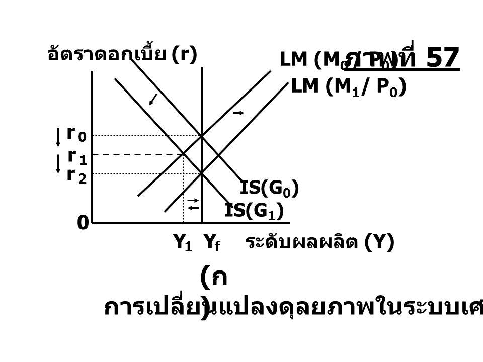 Y f LM (M 0 / P 0 ) r 2 r 1 r 0 Y 1 0 ระดับผลผลิต (Y) (ก)(ก) การเปลี่ยนแปลงดุลยภาพในระบบเศรษฐกิจ IS(G 0 ) IS(G 1 ) อัตราดอกเบี้ย (r) LM (M 1 / P 0 ) ภ