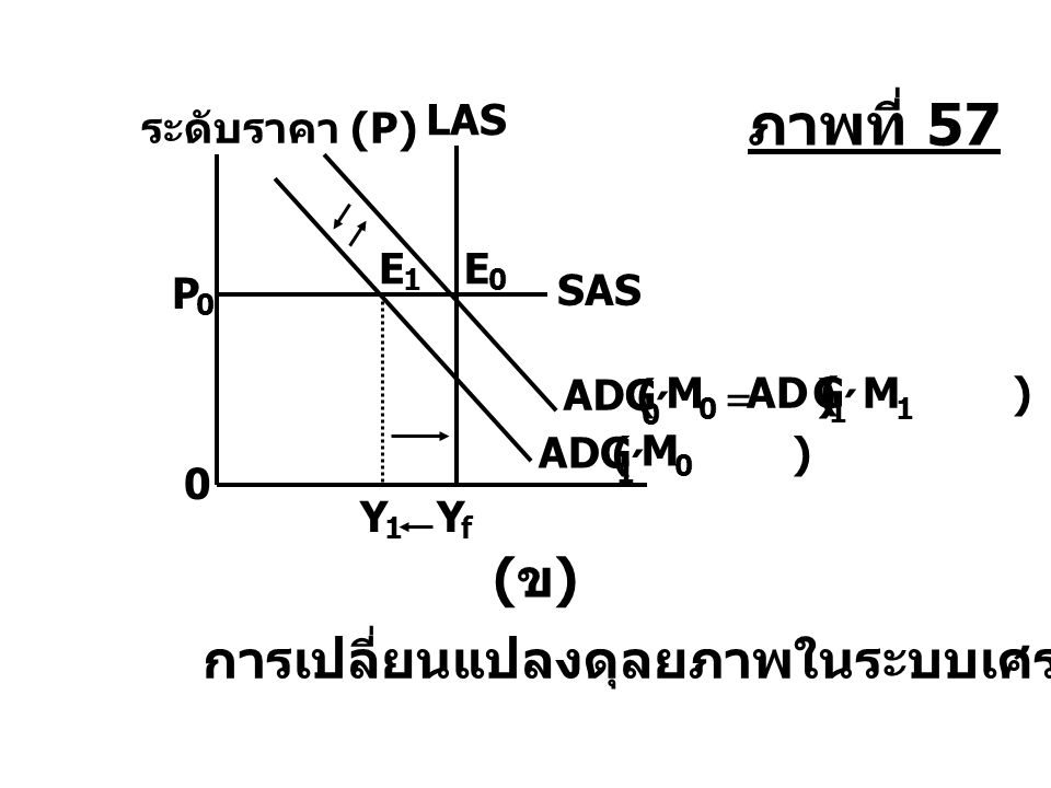 (ข)(ข) การเปลี่ยนแปลงดุลยภาพในระบบเศรษฐกิจ ระดับราคา (P) 0 LAS Y f Y 1 P 0 SAS E 1 AD ( ) M 0 G 1 ´ E 0 M 1 G 1 ´ M 0 G 0 ´ = ภาพที่ 57