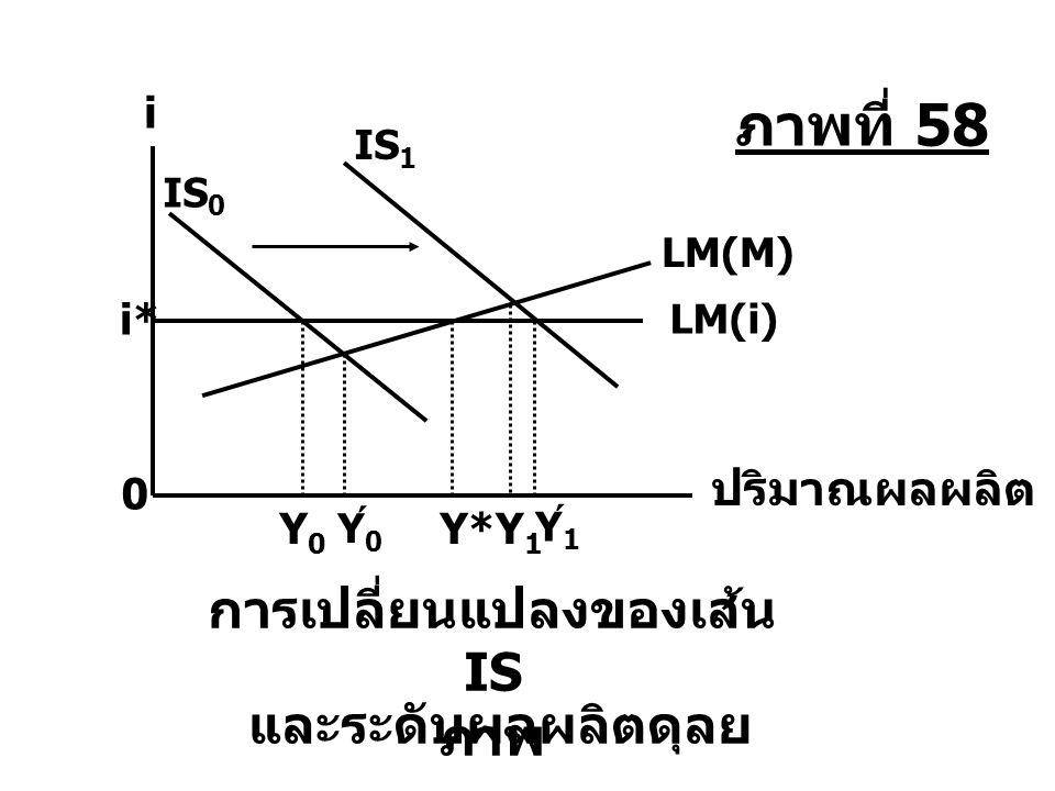 Y0Y0 Y* Y0Y0 ´ Y1Y1 ´ Y1Y1 LM(M) IS 0 IS 1 ปริมาณผลผลิต i LM(i) i* 0 การเปลี่ยนแปลงของเส้น IS และระดับผลผลิตดุลย ภาพ ภาพที่ 58