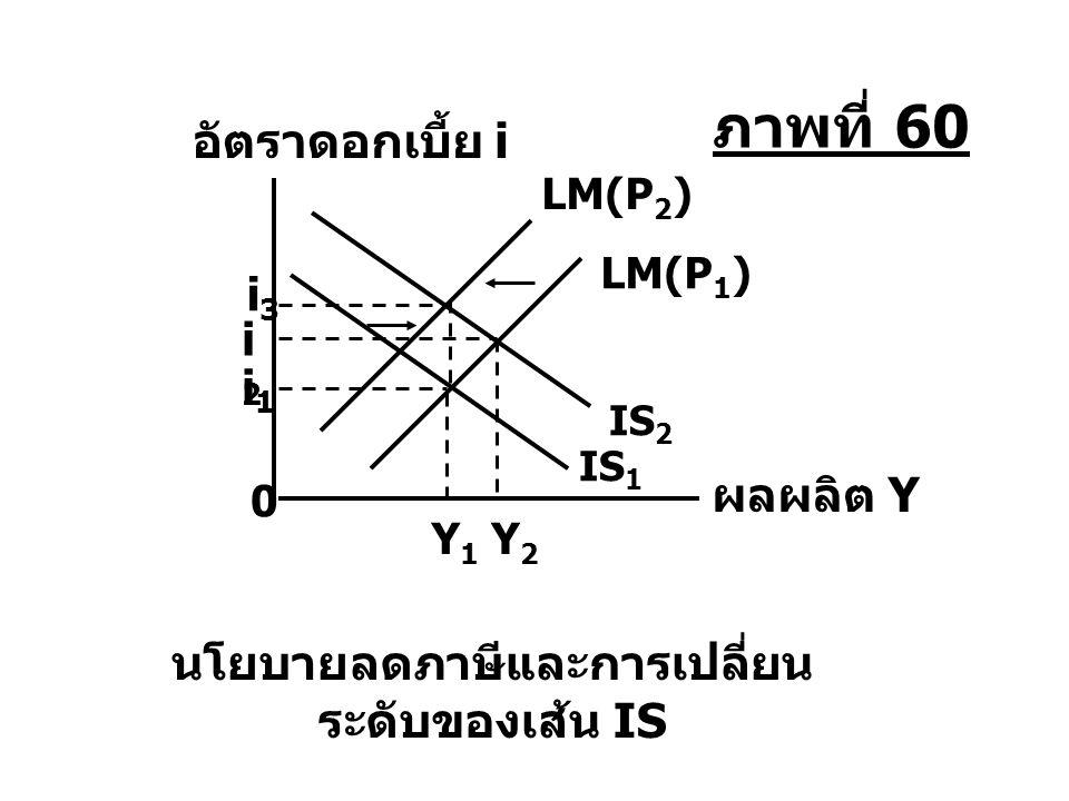 Y1Y1 Y2Y2 i1i1 i2i2 i3i3 LM(P 2 ) LM(P 1 ) IS 2 IS 1 นโยบายลดภาษีและการเปลี่ยน ระดับของเส้น IS ผลผลิต Y อัตราดอกเบี้ย i 0 ภาพที่ 60