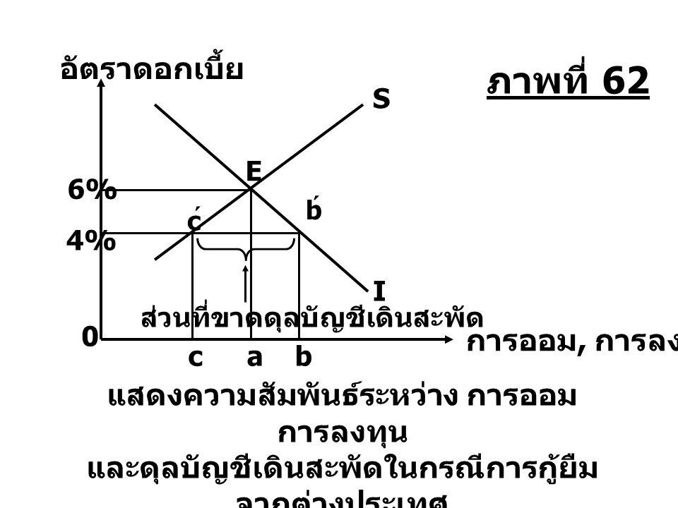 bca แสดงความสัมพันธ์ระหว่าง การออม การลงทุน และดุลบัญชีเดินสะพัดในกรณีการกู้ยืม จากต่างประเทศ S b ´ c ´ ส่วนที่ขาดดุลบัญชีเดินสะพัด 0 การออม, การลงทุน