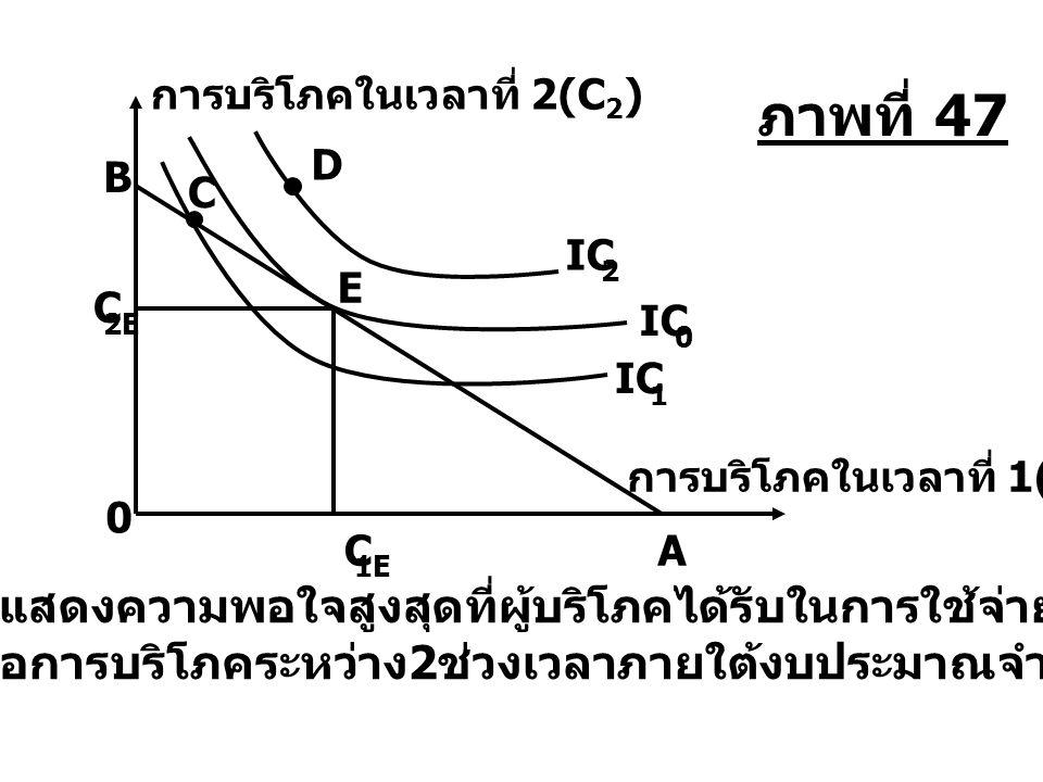 E C 1E C 2E 0 B A IC 1 C 2 D การบริโภคในเวลาที่ 1(C 1 ) แสดงความพอใจสูงสุดที่ผู้บริโภคได้รับในการใช้จ่าย เพื่อการบริโภคระหว่าง 2 ช่วงเวลาภายใต้งบประมา